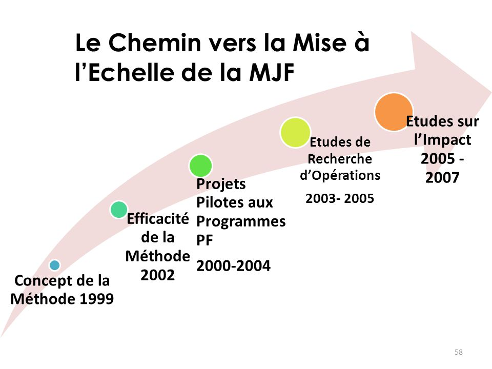 Efficacité de la Méthode 2002 Etudes de Recherche d'Opérations