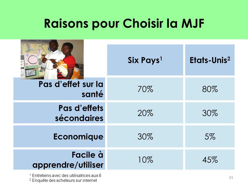 Raisons pour Choisir la MJF