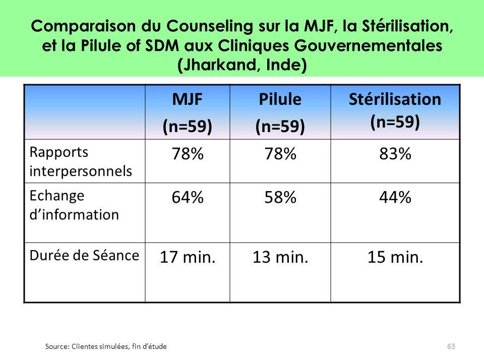 MJF (n=59) Pilule Stérilisation (n=59)