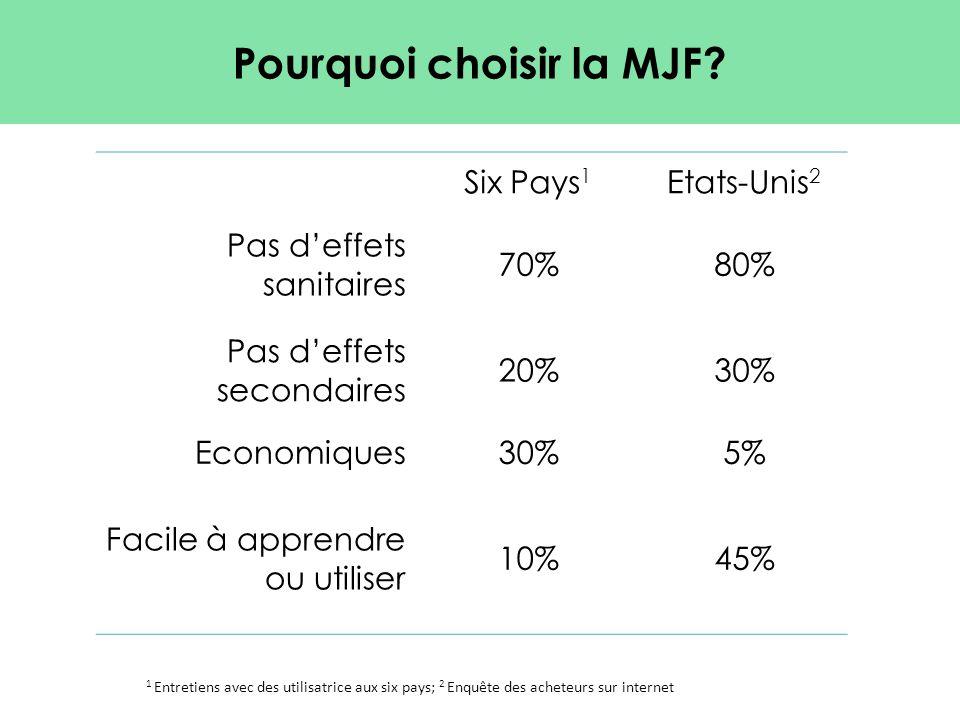 Pourquoi choisir la MJF