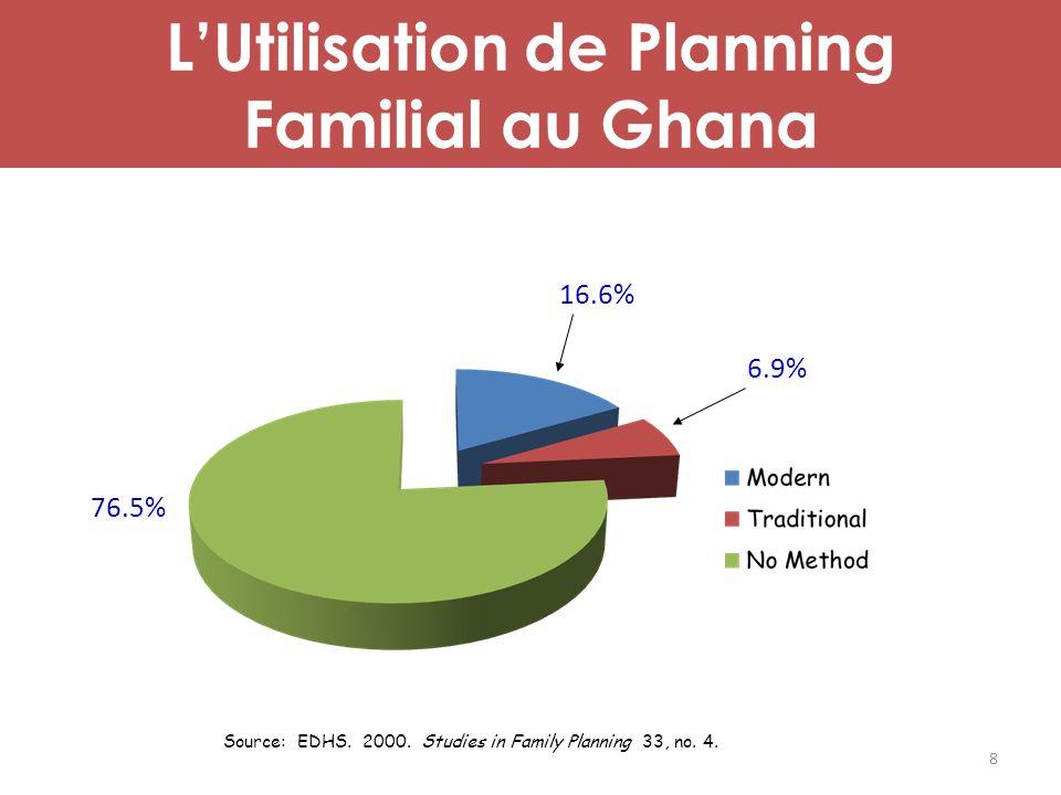 L'Utilisation de Planning Familial au Ghana
