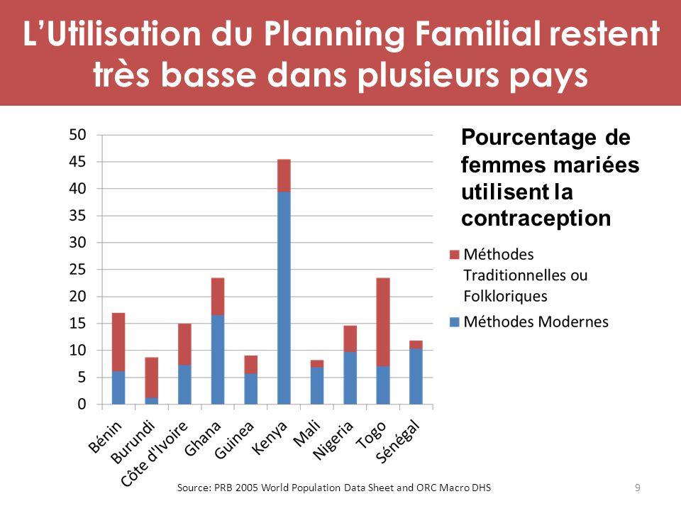 L'Utilisation du Planning Familial restent très basse dans plusieurs pays