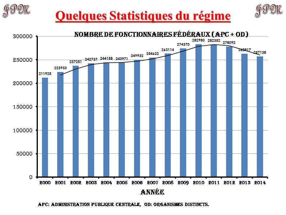 Quelques Statistiques du régime