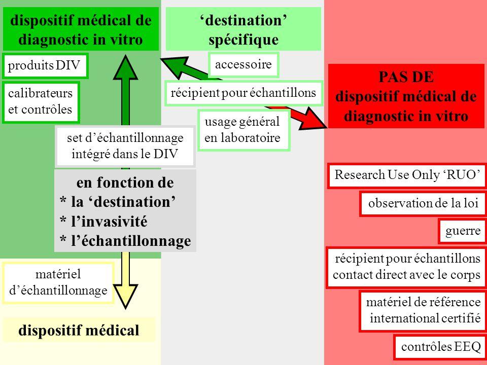 dispositif médical de diagnostic in vitro