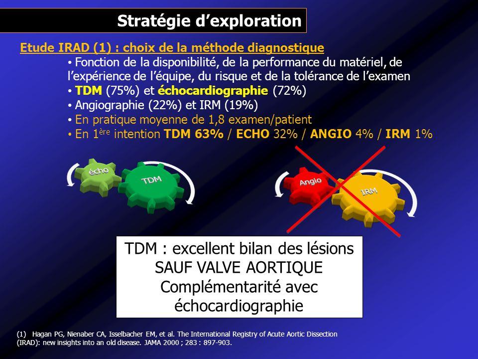 Stratégie d'exploration