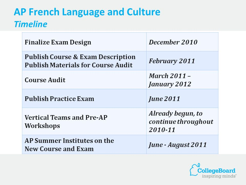AP French Language and Culture Timeline