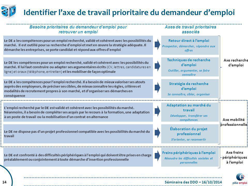 Identifier l'axe de travail prioritaire du demandeur d'emploi