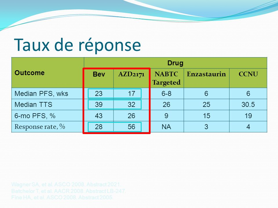 Taux de réponse Outcome Drug Bev AZD2171 NABTC Targeted Enzastaurin