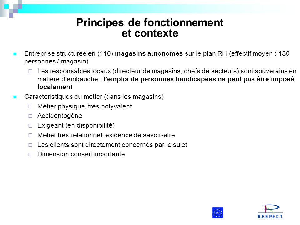 Principes de fonctionnement et contexte