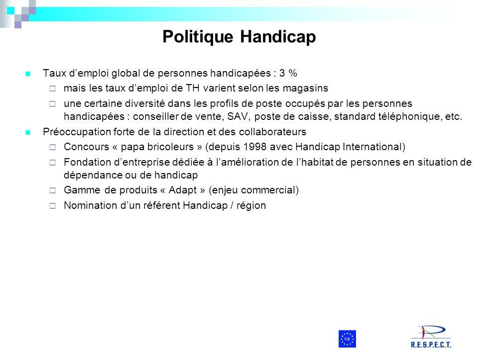 Politique Handicap Taux d'emploi global de personnes handicapées : 3 %