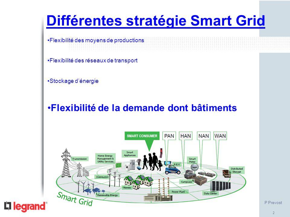 Différentes stratégie Smart Grid