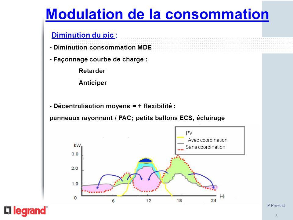 Modulation de la consommation
