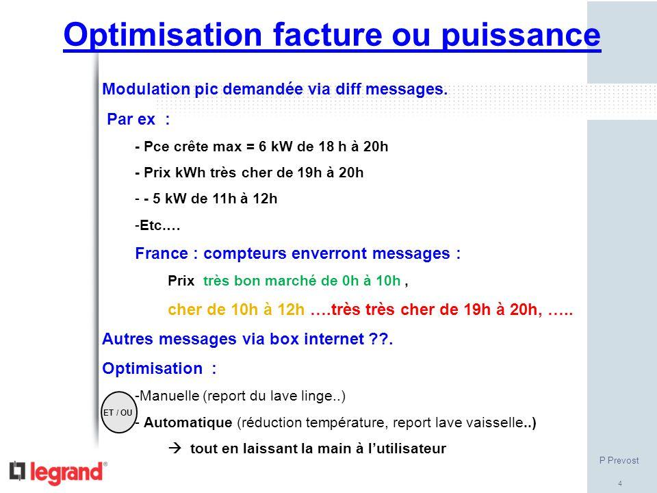 Optimisation facture ou puissance