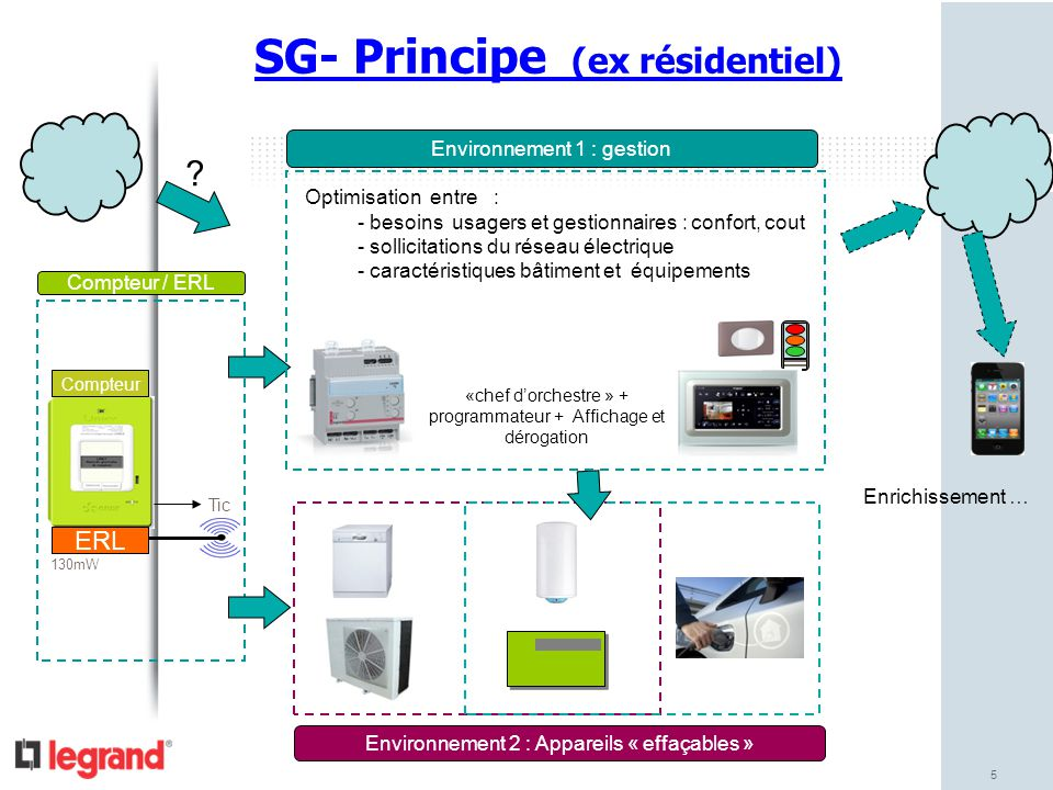 SG- Principe (ex résidentiel)