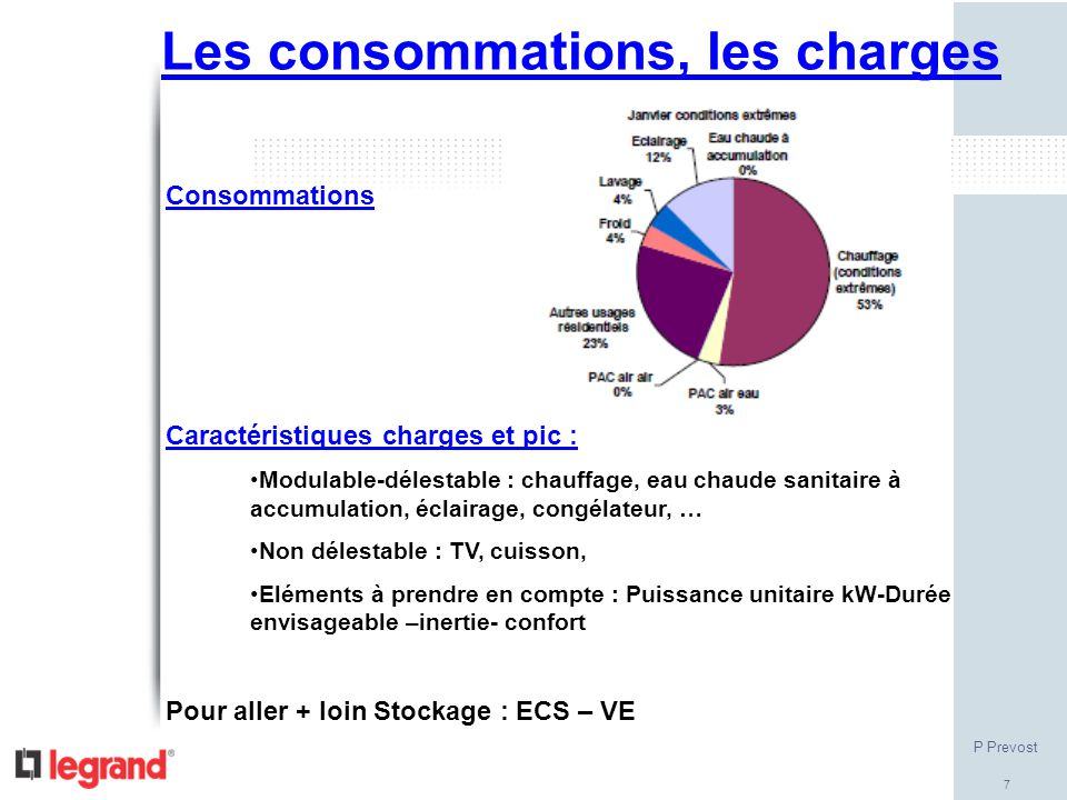 Les consommations, les charges
