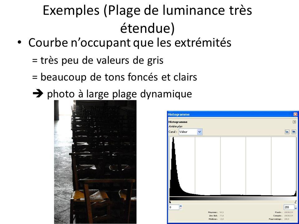 Exemples (Plage de luminance très étendue)