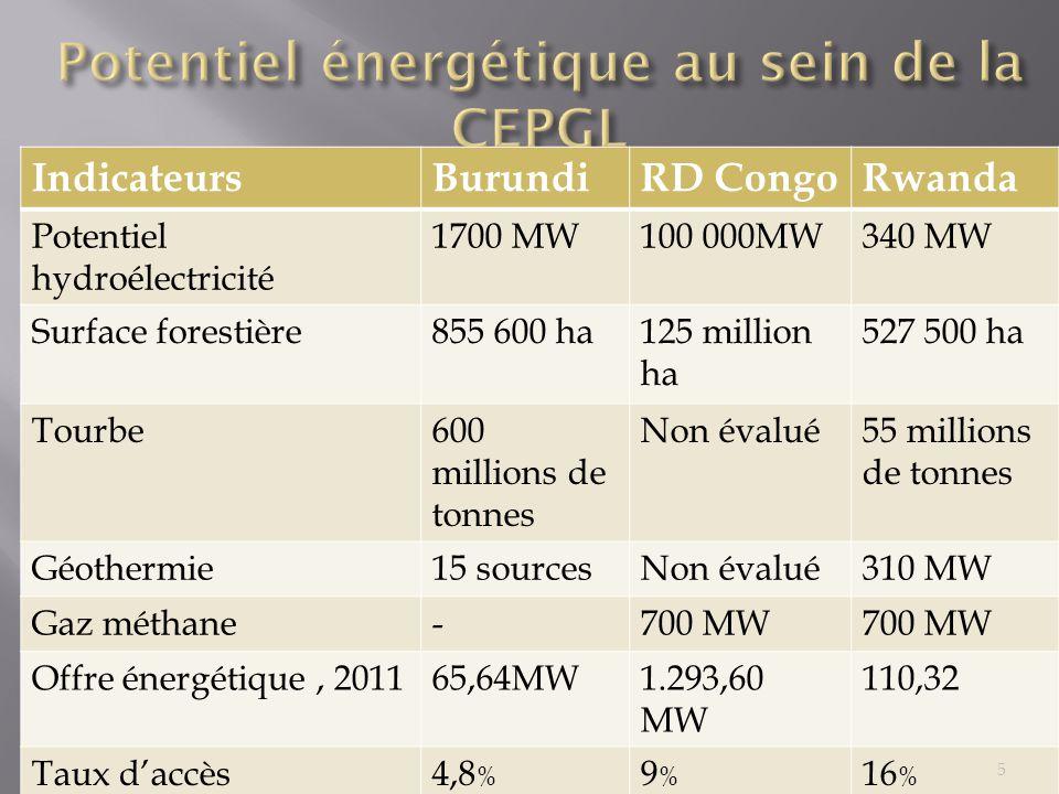 Potentiel énergétique au sein de la CEPGL