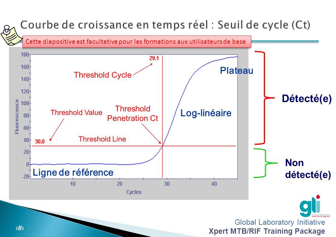 Courbe de croissance en temps réel : Seuil de cycle (Ct)