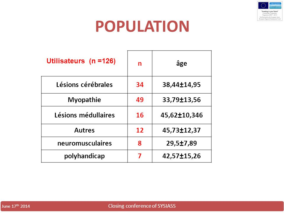 POPULATION n âge Lésions cérébrales 34 38,44±14,95 Myopathie 49