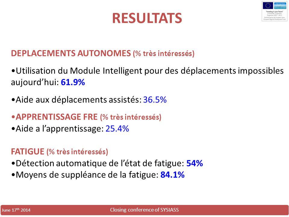 RESULTATS DEPLACEMENTS AUTONOMES (% très intéressés)