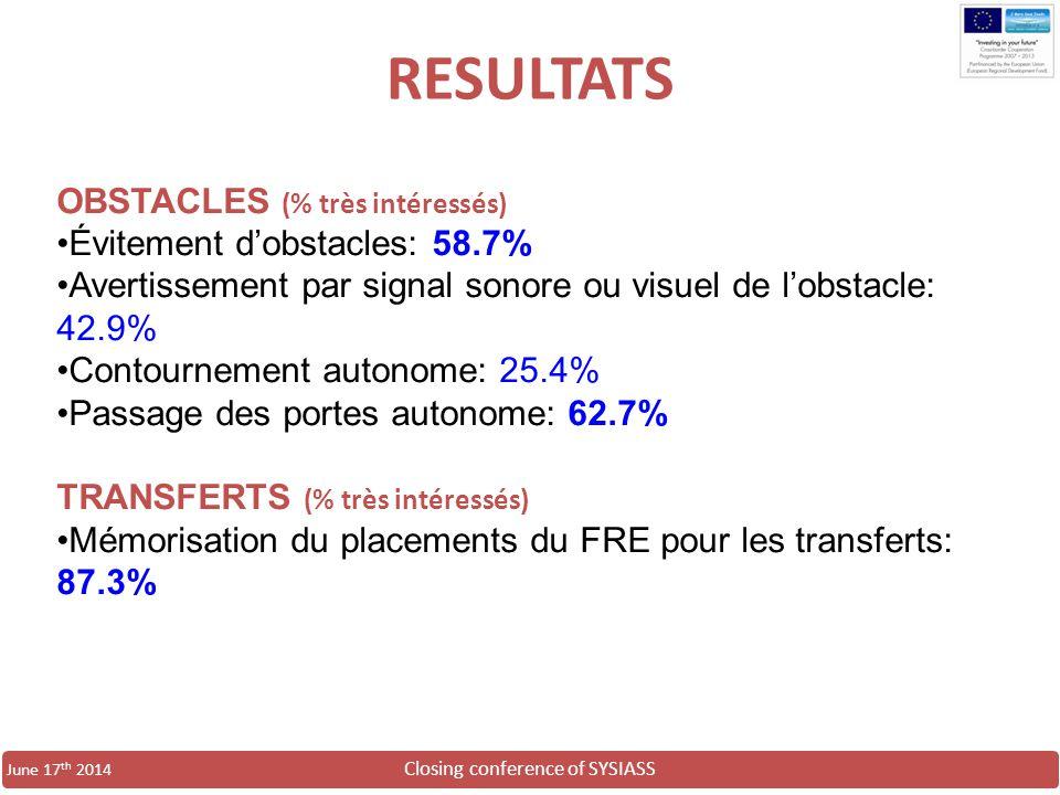 RESULTATS OBSTACLES (% très intéressés) Évitement d'obstacles: 58.7%