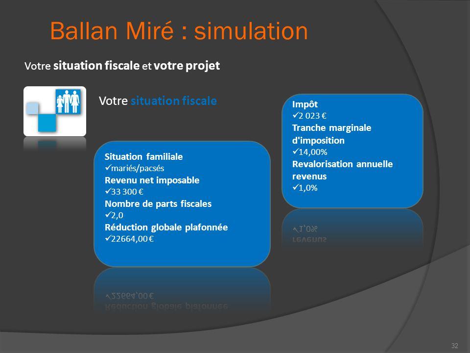 Ballan Miré : simulation