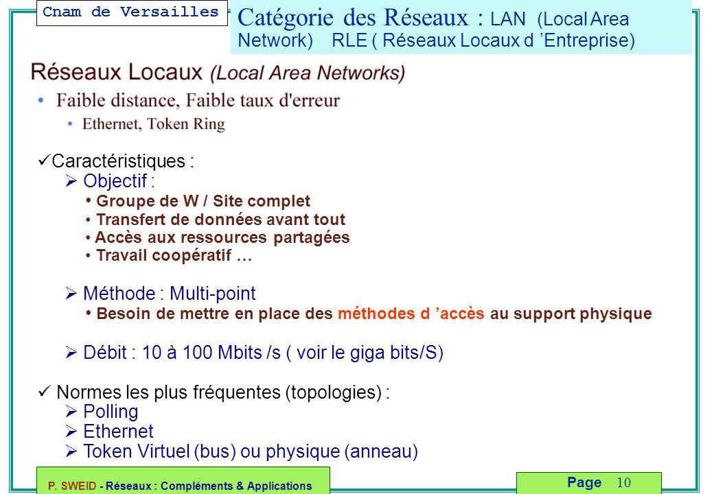 Catégorie des Réseaux : LAN (Local Area Network) RLE ( Réseaux Locaux d 'Entreprise)