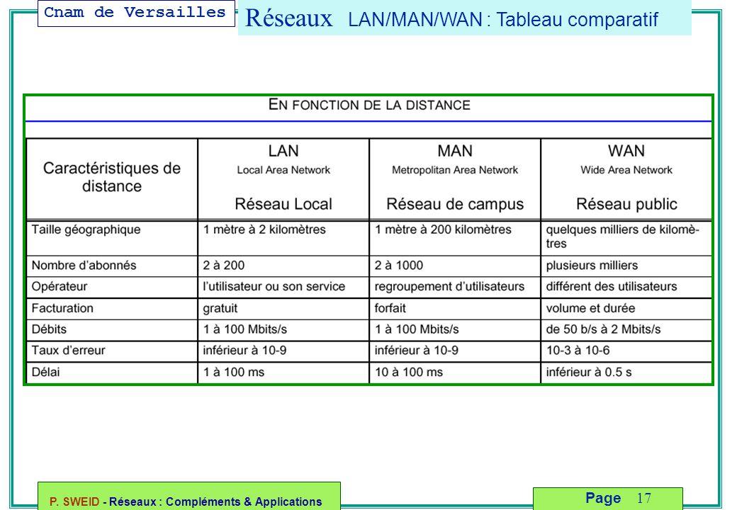 Réseaux LAN/MAN/WAN : Tableau comparatif