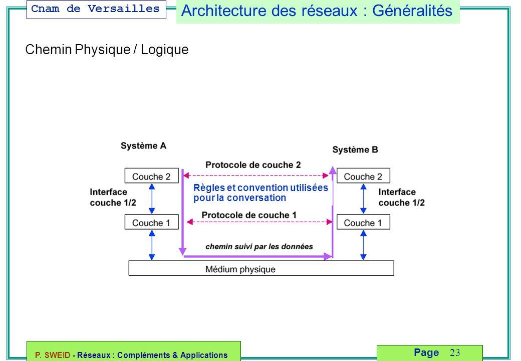 Architecture des réseaux : Généralités