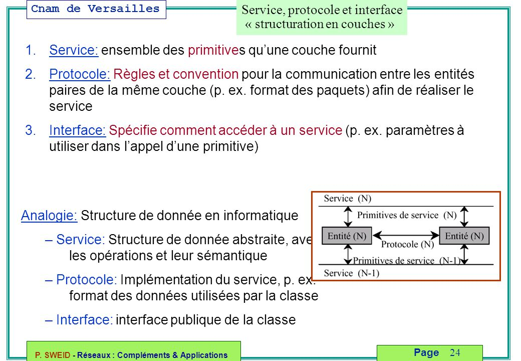 Service, protocole et interface « structuration en couches »