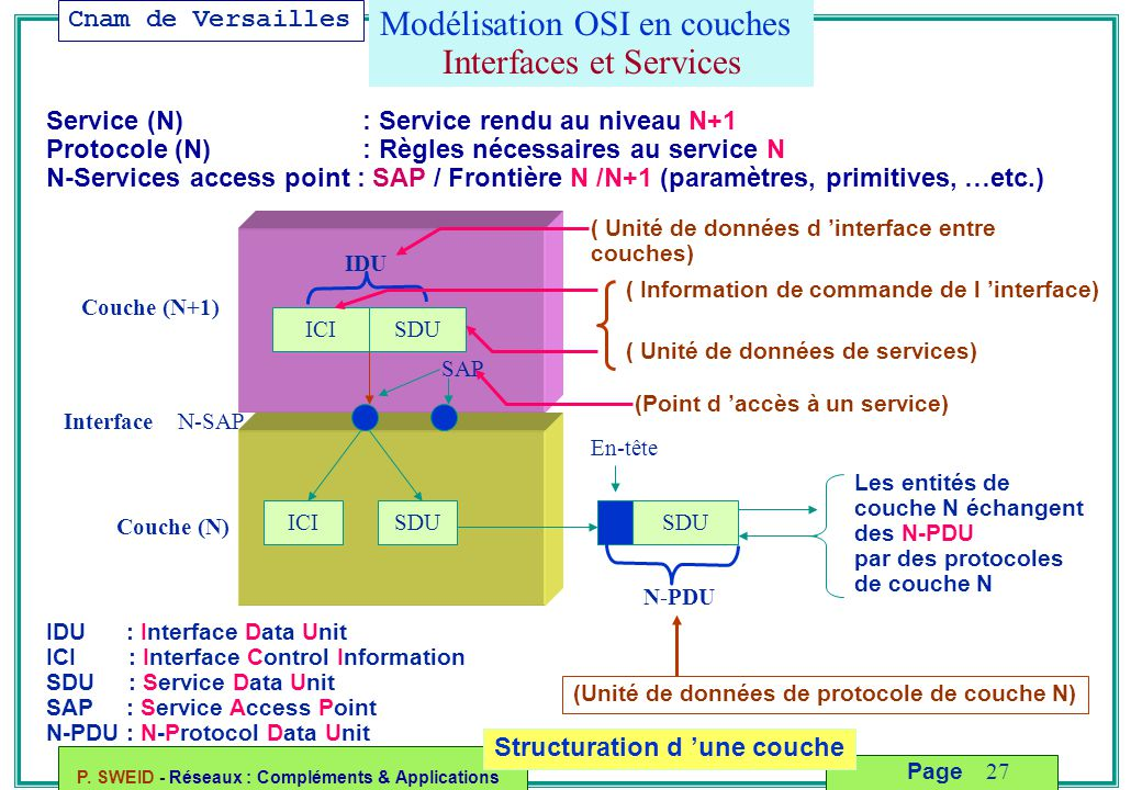 Modélisation OSI en couches Interfaces et Services