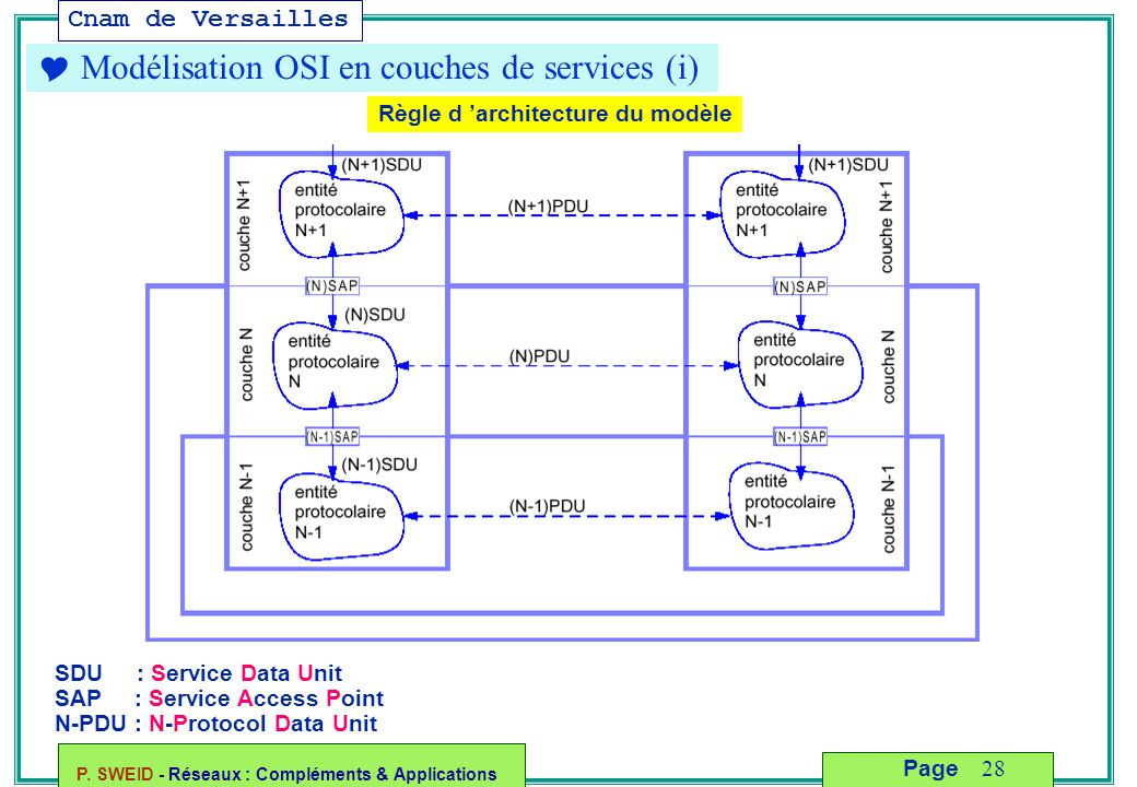  Modélisation OSI en couches de services (i)