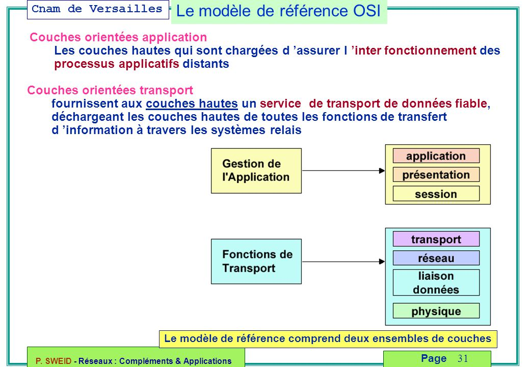 Le modèle de référence OSI