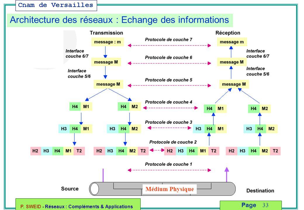 Architecture des réseaux : Echange des informations