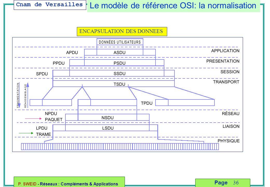 Le modèle de référence OSI: la normalisation