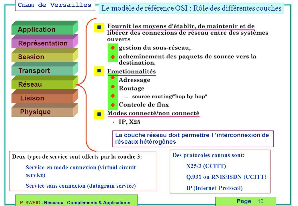 Le modèle de référence OSI : Rôle des différentes couches