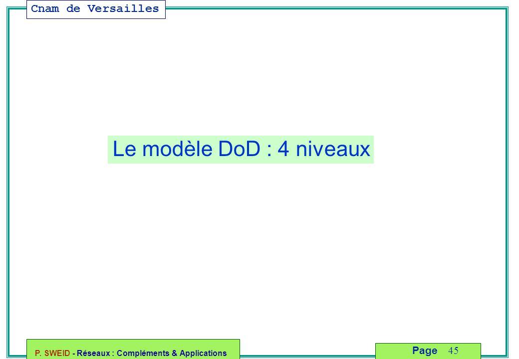 Le modèle DoD : 4 niveaux