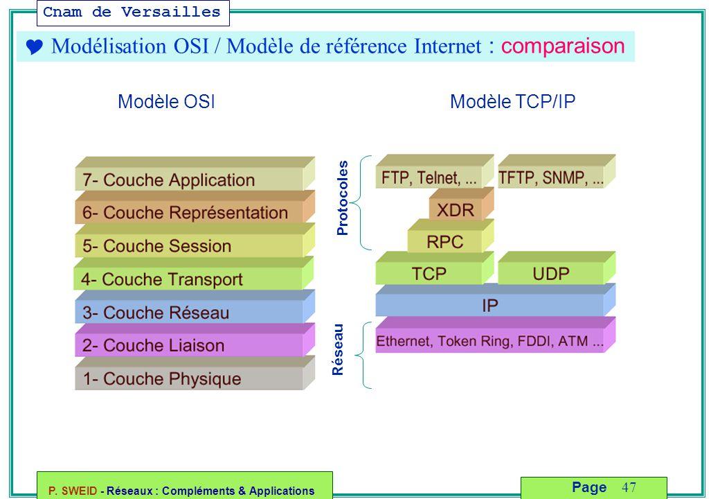  Modélisation OSI / Modèle de référence Internet : comparaison