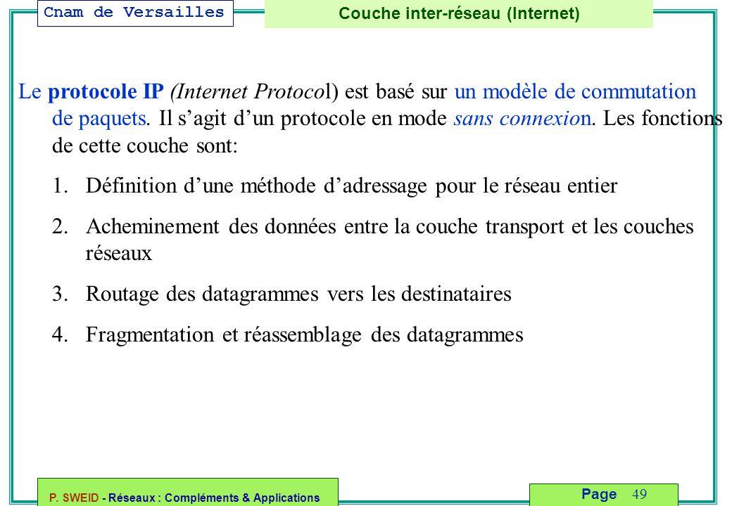 Couche inter-réseau (Internet)