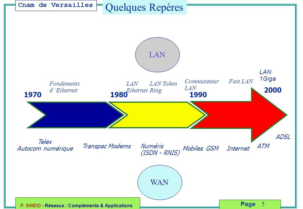 Quelques Repères LAN WAN 2000 1970 1980 1990 LAN 1Giga Commutateur LAN
