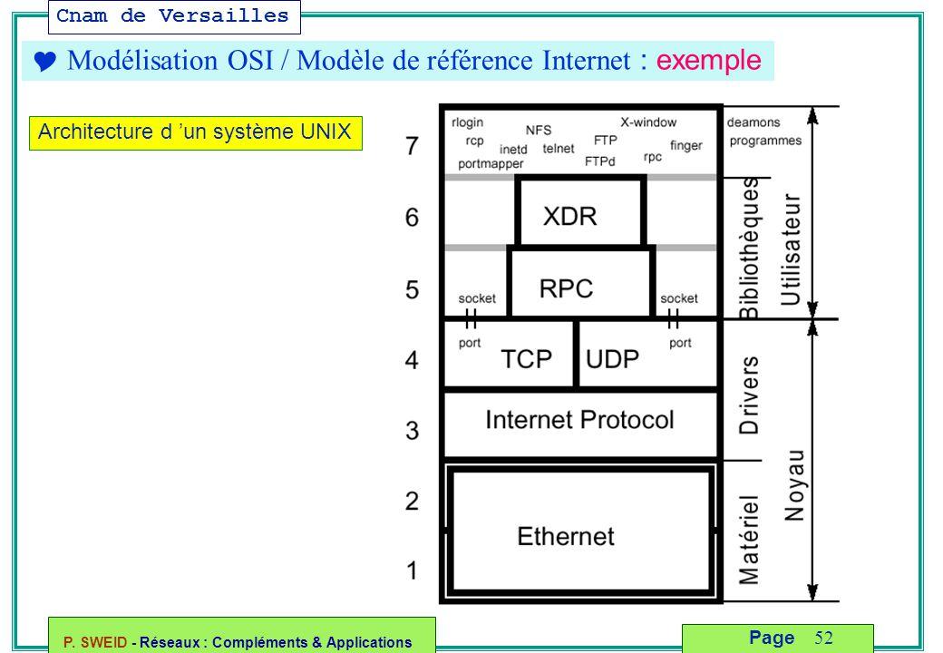  Modélisation OSI / Modèle de référence Internet : exemple
