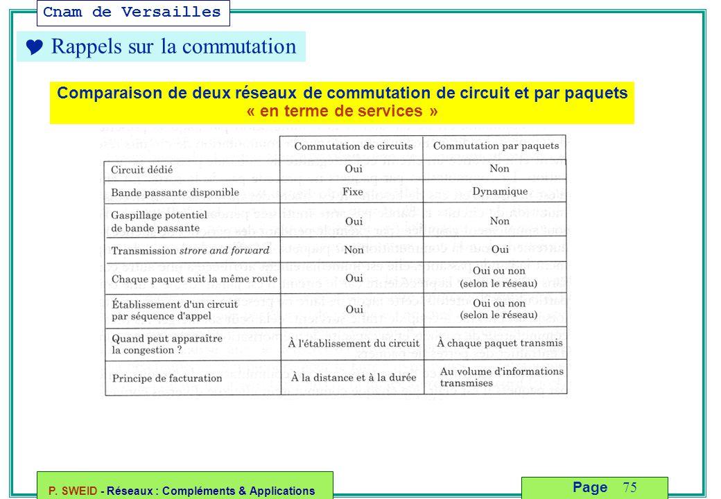 Comparaison de deux réseaux de commutation de circuit et par paquets
