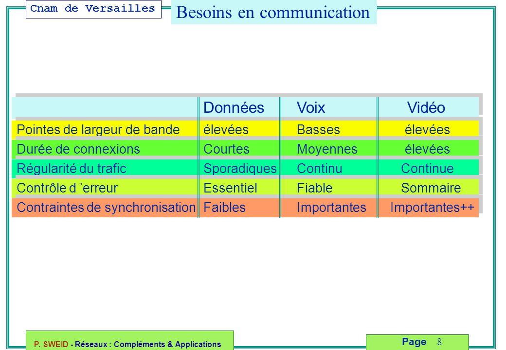 Besoins en communication