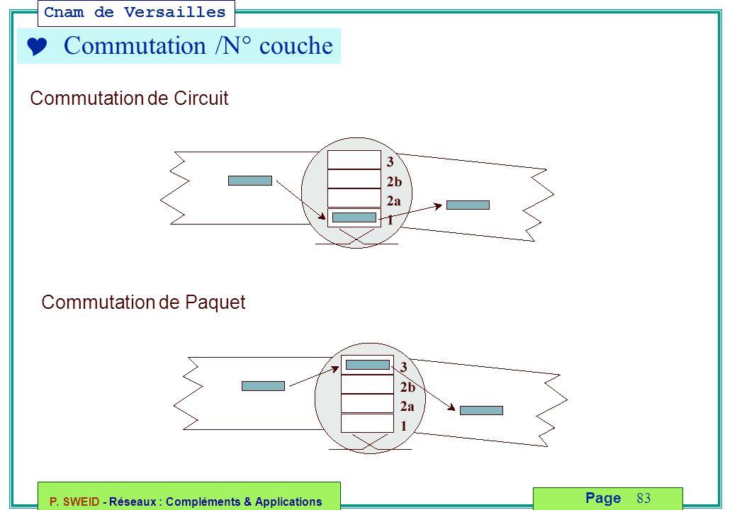  Commutation /N° couche