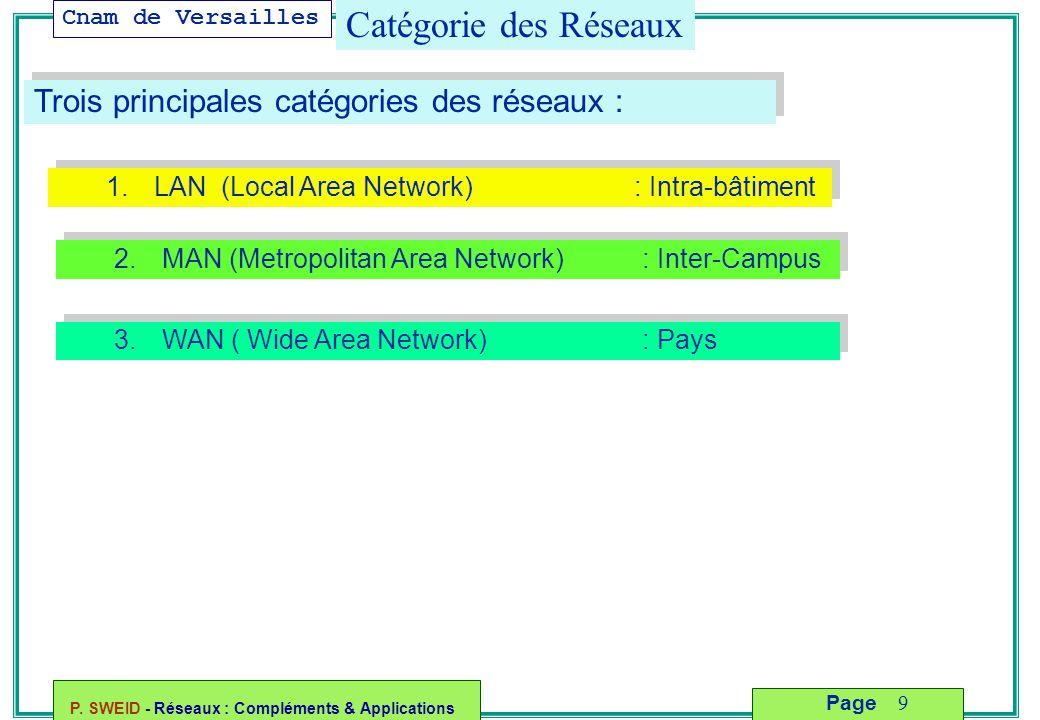Catégorie des Réseaux Trois principales catégories des réseaux :