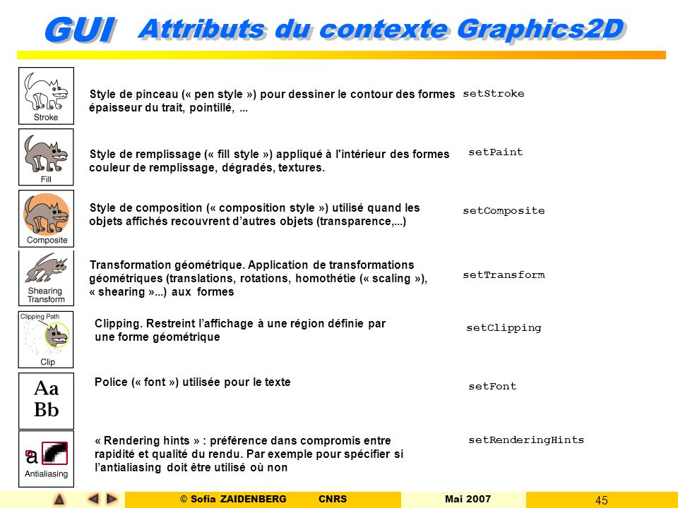Attributs du contexte Graphics2D
