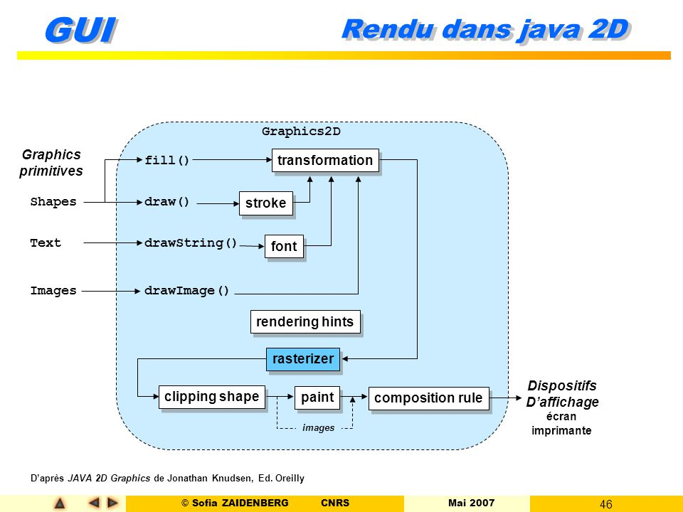 Rendu dans java 2D Graphics2D Graphics primitives fill() draw()