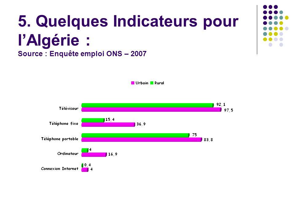 5. Quelques Indicateurs pour l'Algérie : Source : Enquête emploi ONS – 2007