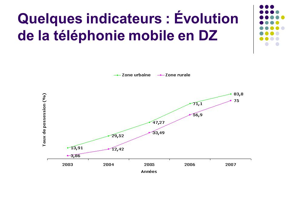 Quelques indicateurs : Évolution de la téléphonie mobile en DZ
