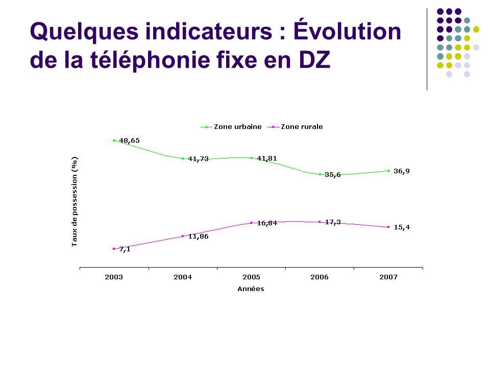 Quelques indicateurs : Évolution de la téléphonie fixe en DZ
